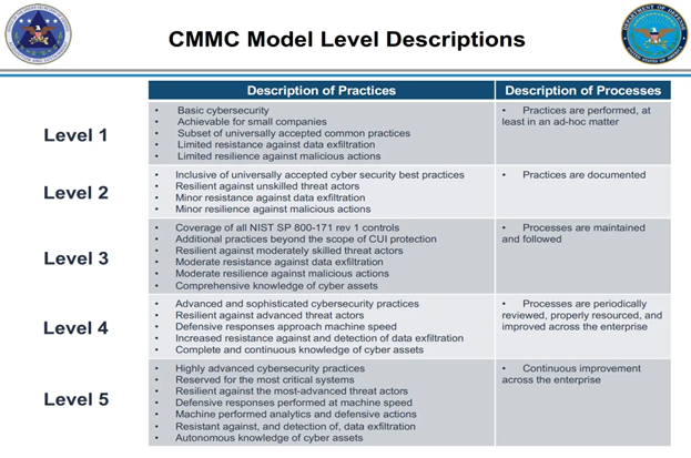 How to achieve CMMC levels 1 through 5 - Infosec Resources